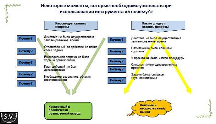 Методика 5 почему – это быстро, легко и продуктивно (7 примеров для доказательства)