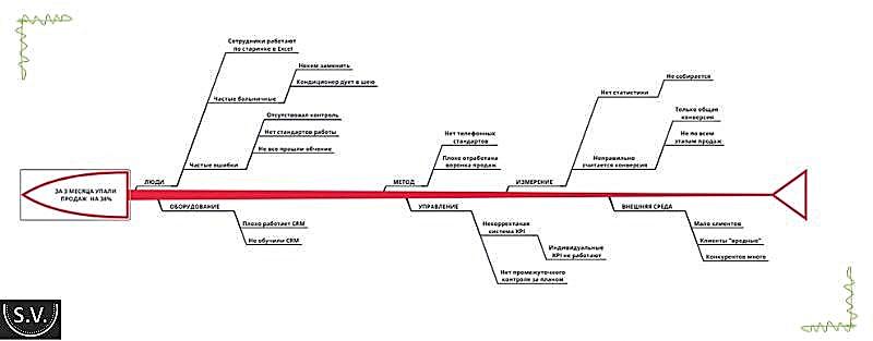 Примеры построения диаграммы Исикавы по шагам, с готовым решением