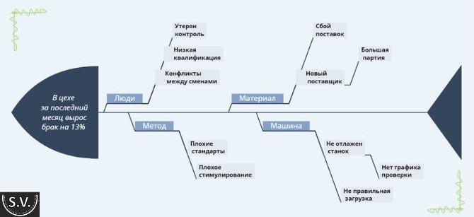 Diagramma-Isikavi-primer-na-proizvodstve