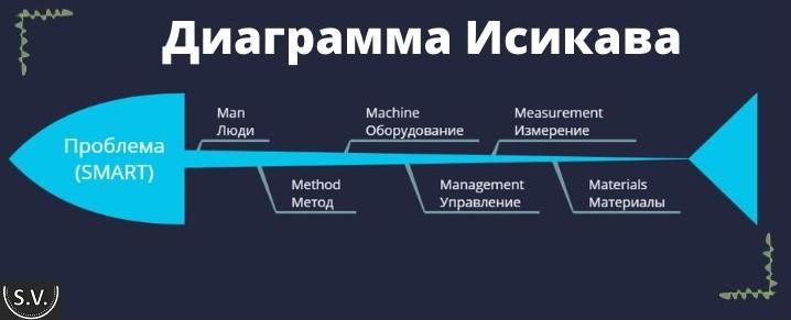 Diagramma-Isikavi-primeri