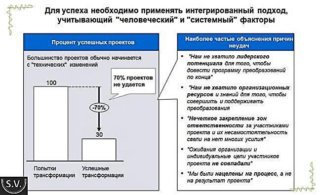 Организация Бережливого Производства по этапам – безошибочный подход глазами практика