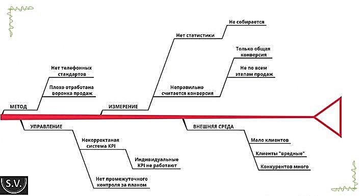 Primer-diagrammi-Isikavi