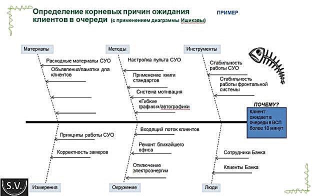primeri-diagrammi-Isikavi