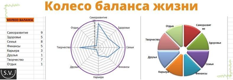 Как правильно составить колесо баланса жизни для личностного роста?