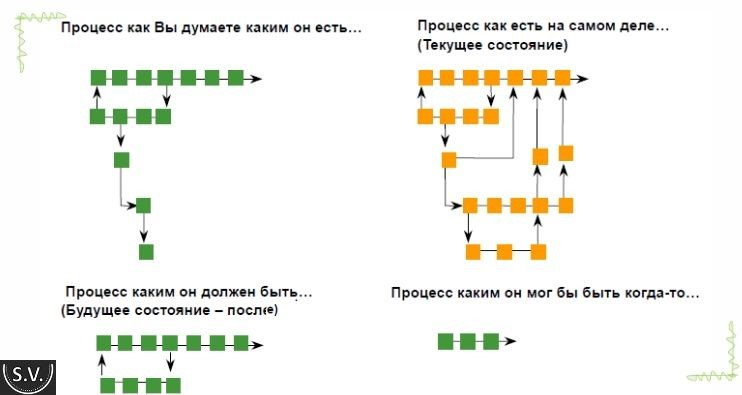 Karta-biznes-processa