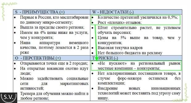 SWOT-анализ: примеры, вопросы, матрица решений, план мероприятий
