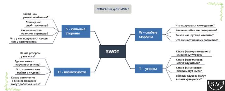 SWOT-analiz-primeri
